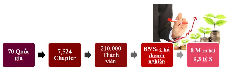 BNI Hà Nội, BNI Việt Nam, BNI Hà Nội 2