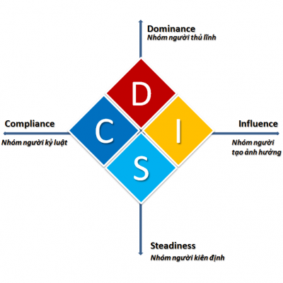 DISC là gì? tìm hiểu vắn tắt về DISC