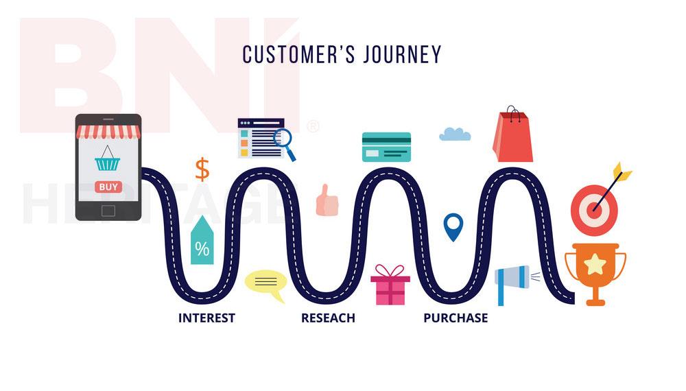 hành trình khách hàng, hành trình mua hàng của khách hàng